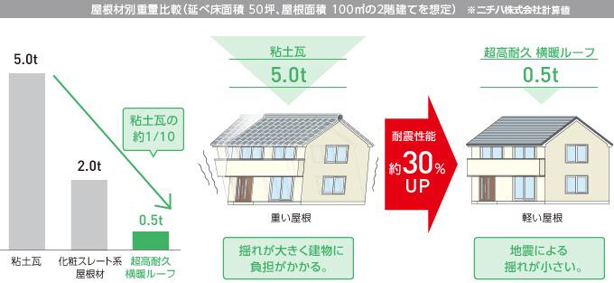 屋根材別重量比較(延べ床面積50坪、屋根面積100㎡の2階建てを想定)